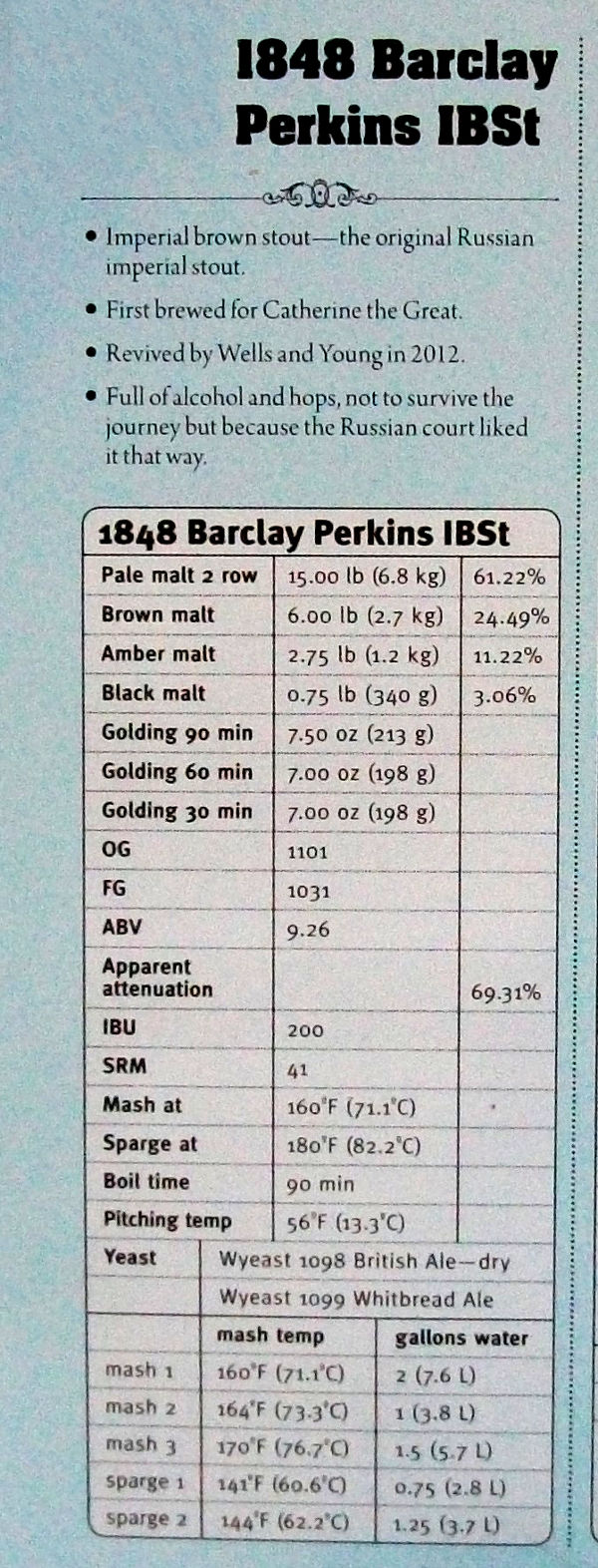 Home brewing recipe for a historical 1848 Barclay Perkins Imperial Brown Stout