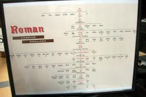 The Roman family tree is pretty impressive